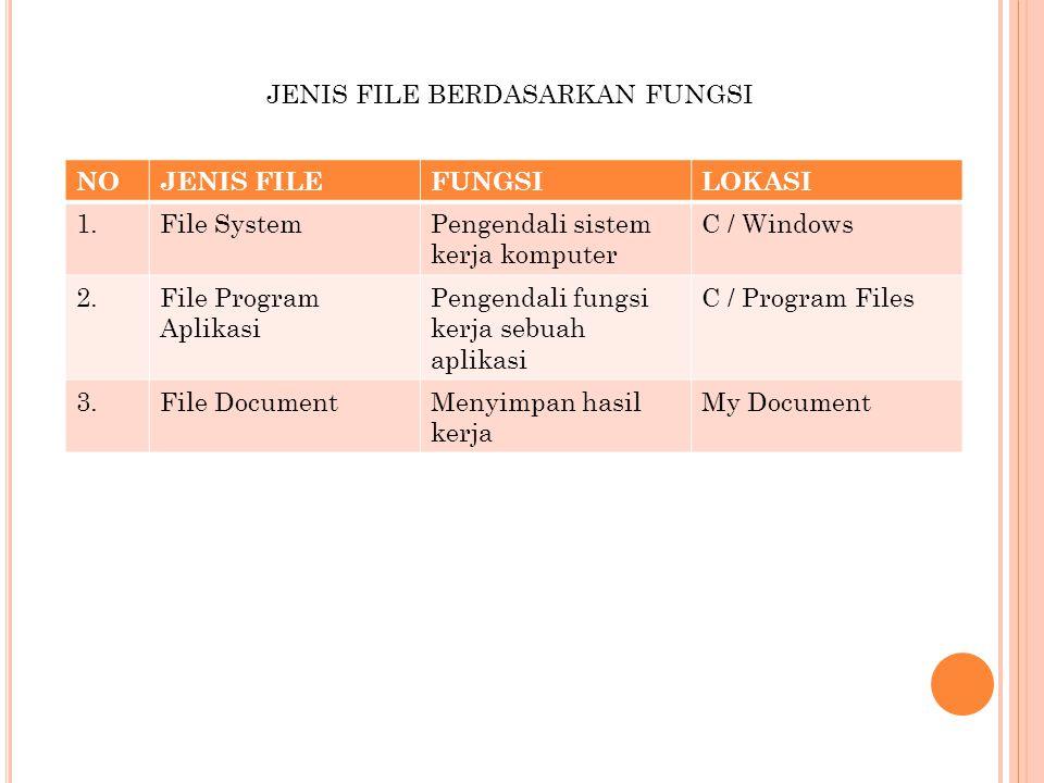 JENIS FILE BERDASARKAN FUNGSI NOJENIS FILEFUNGSILOKASI 1.File SystemPengendali sistem kerja komputer C / Windows 2.File Program Aplikasi Pengendali fu