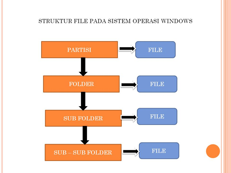 STRUKTUR FILE PADA SISTEM OPERASI WINDOWS PARTISI SUB FOLDER SUB – SUB FOLDER FOLDER FILE