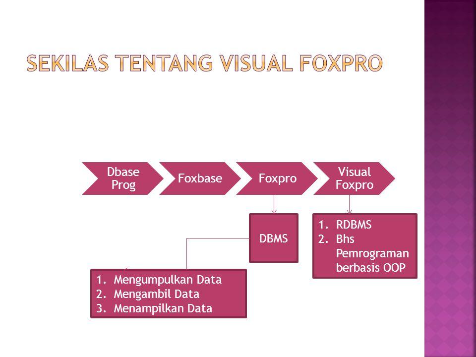 Dbase Prog FoxbaseFoxpro Visual Foxpro DBMS 1.RDBMS 2.Bhs Pemrograman berbasis OOP 1.Mengumpulkan Data 2.Mengambil Data 3.Menampilkan Data