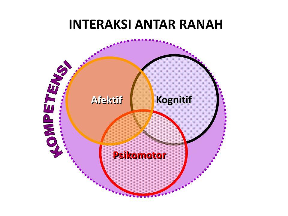 INTERAKSI ANTAR RANAH Psikomotor Kognitif Kognitif Afektif