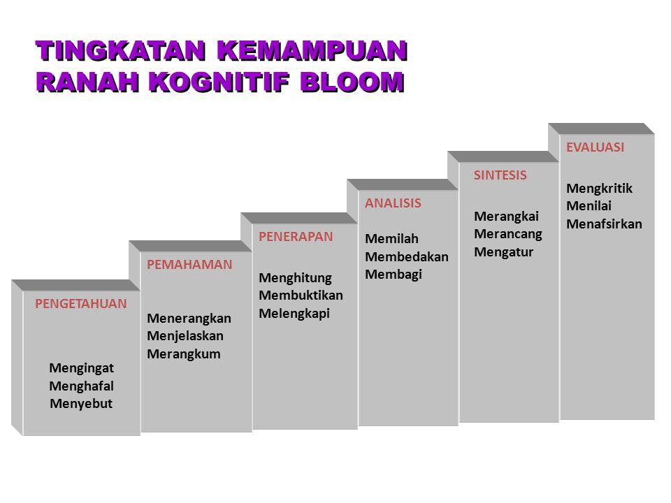CREATE RANAH KOGNITIF BLOOM (Revisi oleh ANDERSON dkk, 2001) EVALUATE ANALYZE APPLY UNDERSTAND REMEMBER +