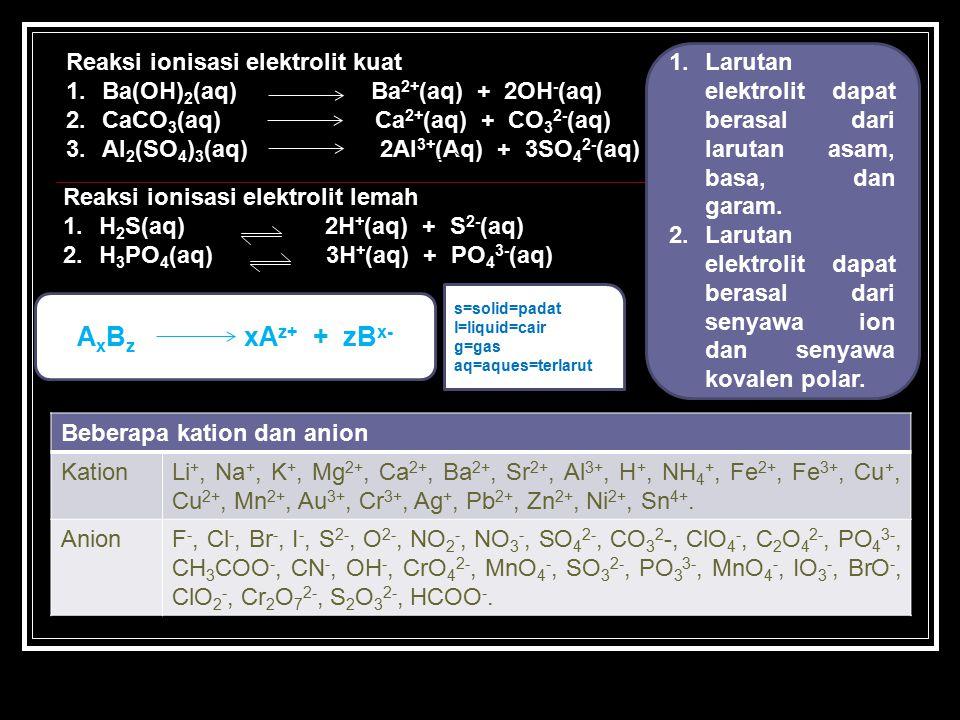 Reaksi ionisasi elektrolit kuat 1.Ba(OH) 2 (aq) Ba 2+ (aq) + 2OH - (aq) 2.CaCO 3 (aq) Ca 2+ (aq) + CO 3 2- (aq) 3.Al 2 (SO 4 ) 3 (aq) 2Al 3+ (Aq) + 3SO 4 2- (aq) Reaksi ionisasi elektrolit lemah 1.H 2 S(aq) 2H + (aq) + S 2- (aq) 2.H 3 PO 4 (aq) 3H + (aq) + PO 4 3- (aq) A x B z xA z+ + zB x- Beberapa kation dan anion KationLi +, Na +, K +, Mg 2+, Ca 2+, Ba 2+, Sr 2+, Al 3+, H +, NH 4 +, Fe 2+, Fe 3+, Cu +, Cu 2+, Mn 2+, Au 3+, Cr 3+, Ag +, Pb 2+, Zn 2+, Ni 2+, Sn 4+.