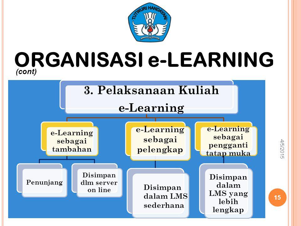 3. Pelaksanaan Kuliah e-Learning e-Learning sebagai tambahan Penunjang Disimpan dlm server on line e-Learning sebagai pelengkap e-Learning sebagai pen