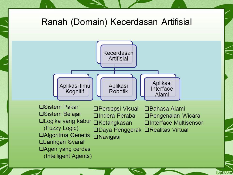 Ranah (Domain) Kecerdasan Artifisial Kecerdasan Artifisial Aplikasi Ilmu Kognitif Aplikasi Robotik Aplikasi Interface Alami  Sistem Pakar  Sistem Be