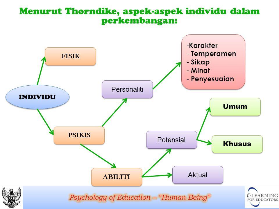 Menurut Thorndike, aspek-aspek individu dalam perkembangan: INDIVIDU FISIK Personaliti PSIKIS ABILITI Umum Potensial Aktual Khusus - Karakter - Temper