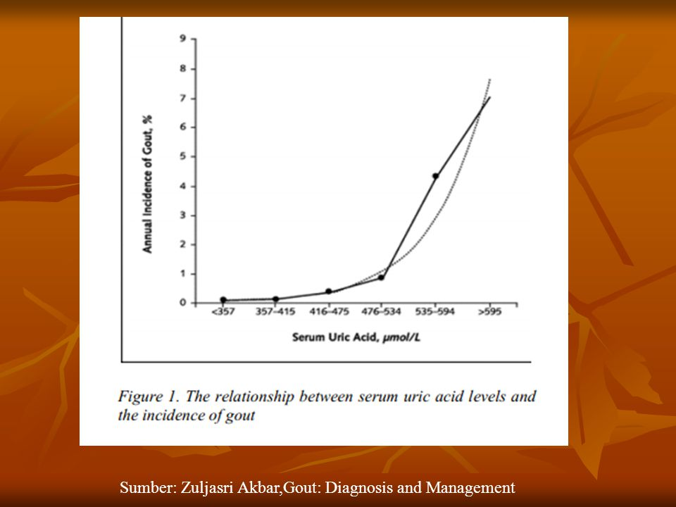 Sumber: Zuljasri Akbar,Gout: Diagnosis and Management