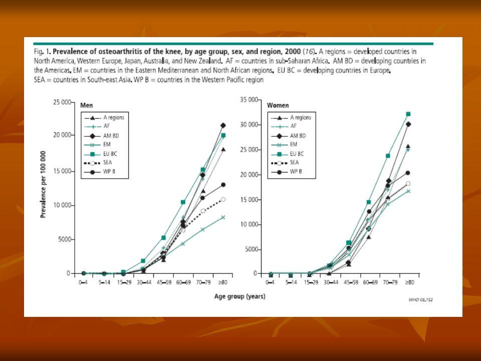 Artritis Rematoid (cont'd) Dampak: Dampak: - lebih menyebabkan kecacatan dibandingkan OA ekstremitas bawah - lebih menyebabkan kecacatan dibandingkan OA ekstremitas bawah - 2/3 pasien AR: kecacatan ringan-sedang - 2/3 pasien AR: kecacatan ringan-sedang - 10% pasien AR: kecacatan berat - 10% pasien AR: kecacatan berat - penyakit yang dimulai usia <45 thn kemungkinan menjadi cacat lebih parah dibandingkan onset penyakit mulai usia tua (≥70 thn).