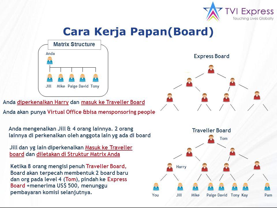 Cara Kerja Papan(Board) Express Board Traveller Board YouJillMikePaigeDavidTonyKayPam Tom Harry Anda diperkenalkan Harry dan masuk ke Traveller Board