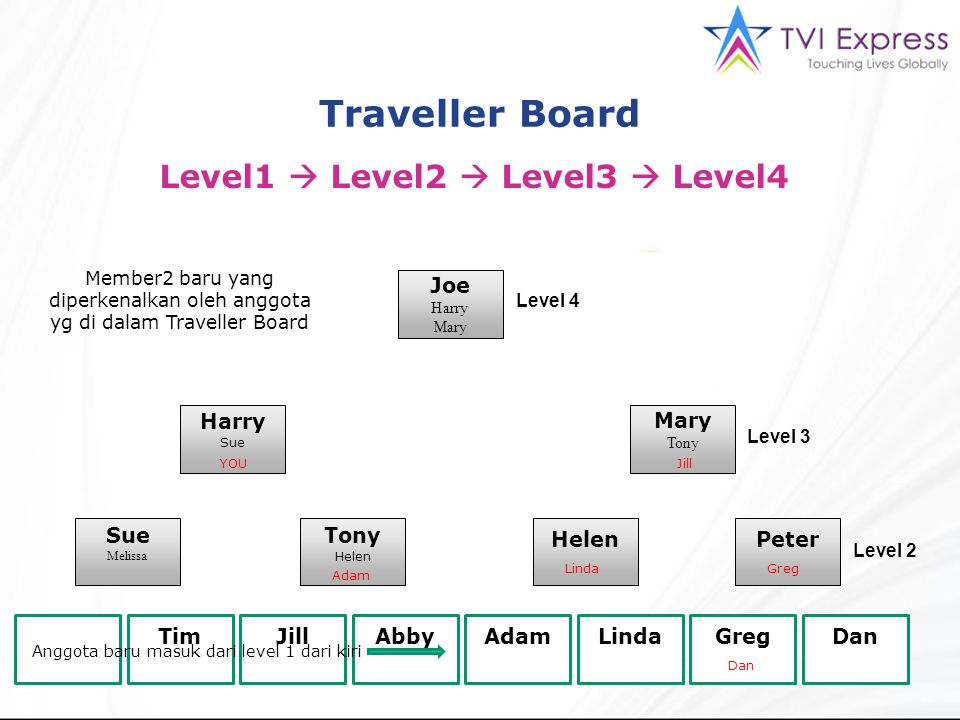 Traveller Board Level1  Level2  Level3  Level4 Joe Harry Mary Tony Harry Sue Melissa Tony Helen Peter Anda TimJillAbbyAdamLindaGregDan Level 4 Leve