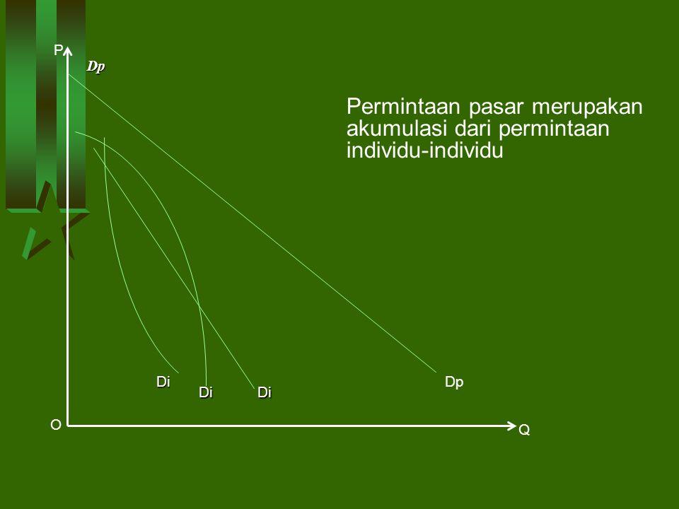 Dp P Q Dp O DiDi Di Permintaan pasar merupakan akumulasi dari permintaan individu-individu