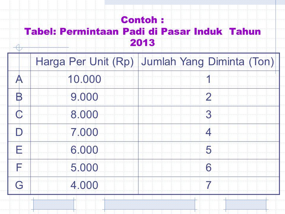 Contoh : Tabel: Permintaan Padi di Pasar Induk Tahun 2013 Harga Per Unit (Rp)Jumlah Yang Diminta (Ton) A10.0001 B9.0002 C8.0003 D7.0004 E6.0005 F5.000