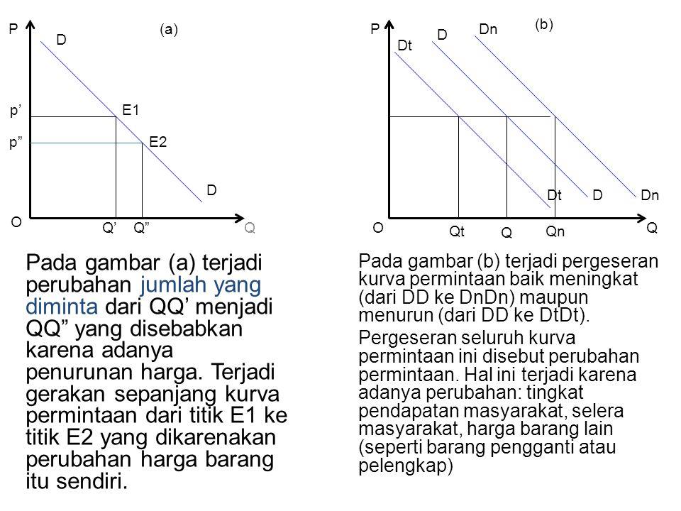 """Q Pada gambar (a) terjadi perubahan jumlah yang diminta dari QQ' menjadi QQ"""" yang disebabkan karena adanya penurunan harga. Terjadi gerakan sepanjang"""