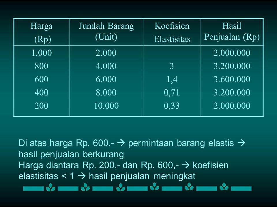 Harga (Rp) Jumlah Barang (Unit) Koefisien Elastisitas Hasil Penjualan (Rp) 1.000 800 600 400 200 2.000 4.000 6.000 8.000 10.000 3 1,4 0,71 0,33 2.000.