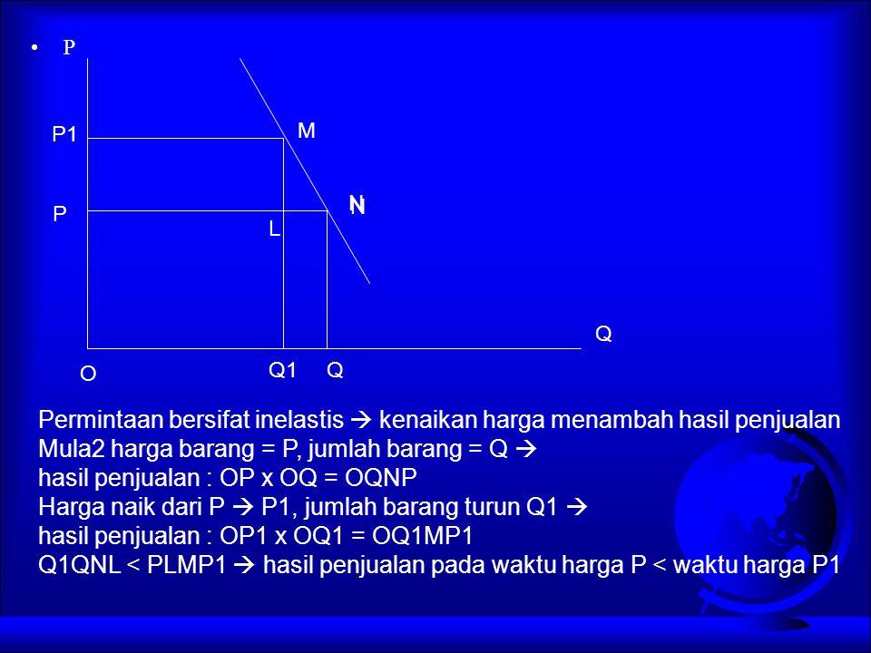 P M N N O Q1Q Q P P1 Permintaan bersifat inelastis  kenaikan harga menambah hasil penjualan Mula2 harga barang = P, jumlah barang = Q  hasil penjual