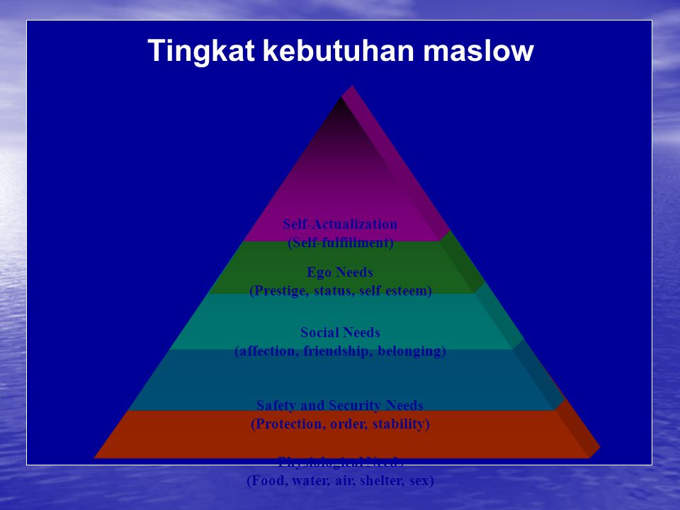 Physiological Needs (Food, water, air, shelter, sex) Safety and Security Needs (Protection, order, stability) Social Needs (affection, friendship, belonging) Tingkat kebutuhan maslow Ego Needs (Prestige, status, self esteem) Self-Actualization (Self-fulfillment)