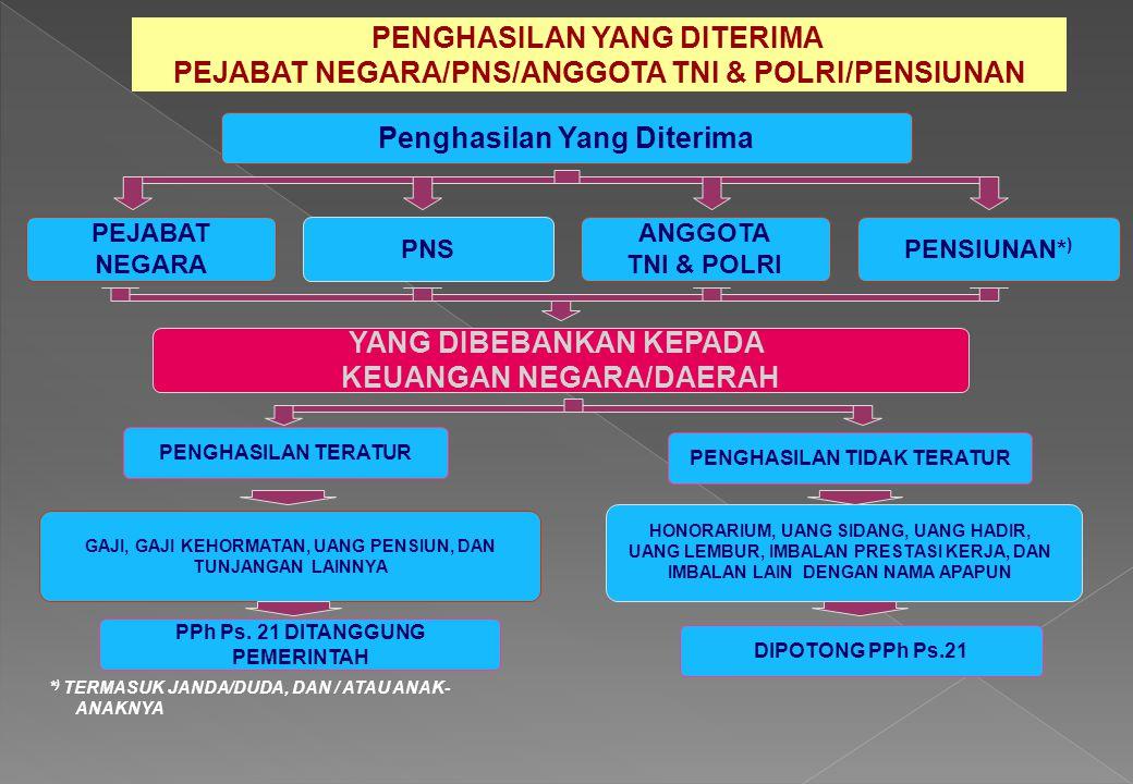 PENGHASILAN YANG DITERIMA PEJABAT NEGARA/PNS/ANGGOTA TNI & POLRI/PENSIUNAN Penghasilan Yang Diterima PNS ANGGOTA TNI & POLRI PENSIUNAN* ) YANG DIBEBAN