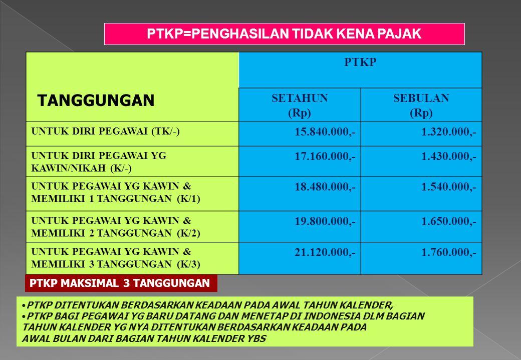 PTKP=PENGHASILAN TIDAK KENA PAJAK TANGGUNGAN PTKP SETAHUN (Rp) SEBULAN (Rp) UNTUK DIRI PEGAWAI (TK/-) 15.840.000,-1.320.000,- UNTUK DIRI PEGAWAI YG KA