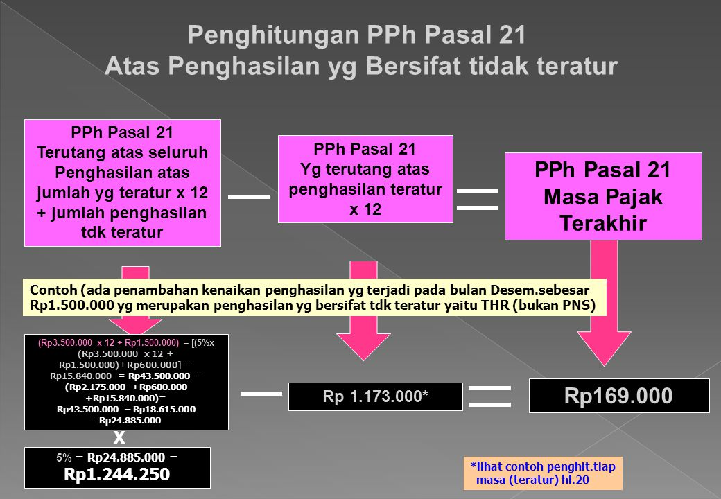 Penghitungan PPh Pasal 21 Atas Penghasilan yg Bersifat tidak teratur PPh Pasal 21 Masa Pajak Terakhir PPh Pasal 21 Terutang atas seluruh Penghasilan a