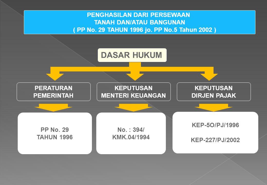 DASAR HUKUM PERATURAN PEMERINTAH KEPUTUSAN MENTERI KEUANGAN KEPUTUSAN DIRJEN PAJAK PP No. 29 TAHUN 1996 No. : 394/ KMK.04/1994 KEP-5O/PJ/1996 KEP-227/
