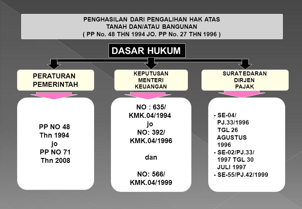 PENGHASILAN DARI PENGALIHAN HAK ATAS TANAH DAN/ATAU BANGUNAN ( PP No. 48 THN 1994 JO. PP No. 27 THN 1996 ) DASAR HUKUM PERATURAN PEMERINTAH KEPUTUSAN