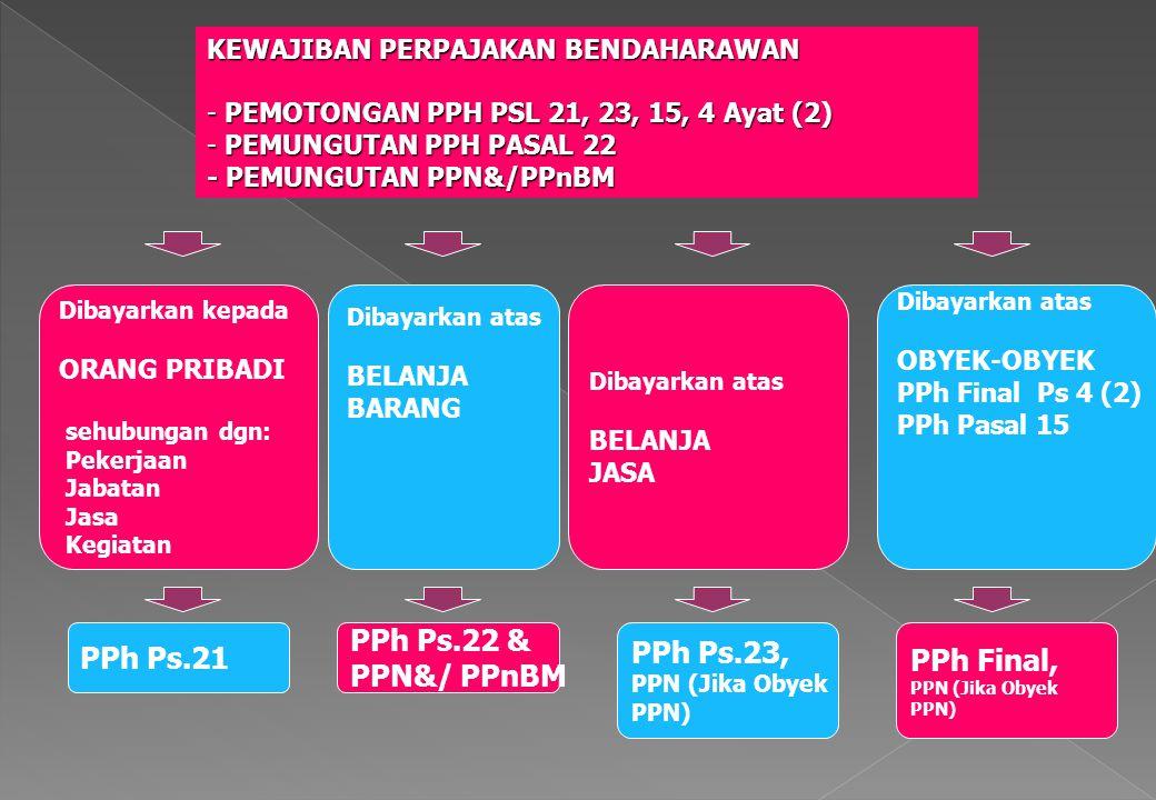 PPh Ps.21 Dibayarkan kepada ORANG PRIBADI sehubungan dgn: Pekerjaan Jabatan Jasa Kegiatan Dibayarkan atas BELANJA BARANG Dibayarkan atas BELANJA JASA