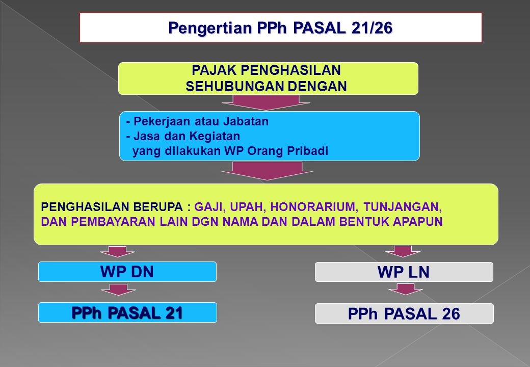 Pengertian PPh PASAL 21/26 PAJAK PENGHASILAN SEHUBUNGAN DENGAN - Pekerjaan atau Jabatan - Jasa dan Kegiatan yang dilakukan WP Orang Pribadi PENGHASILA