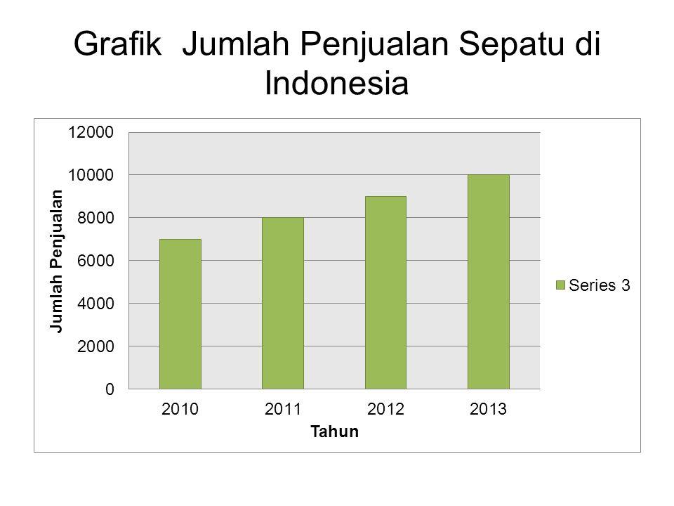 Grafik Jumlah Penjualan Sepatu di Indonesia