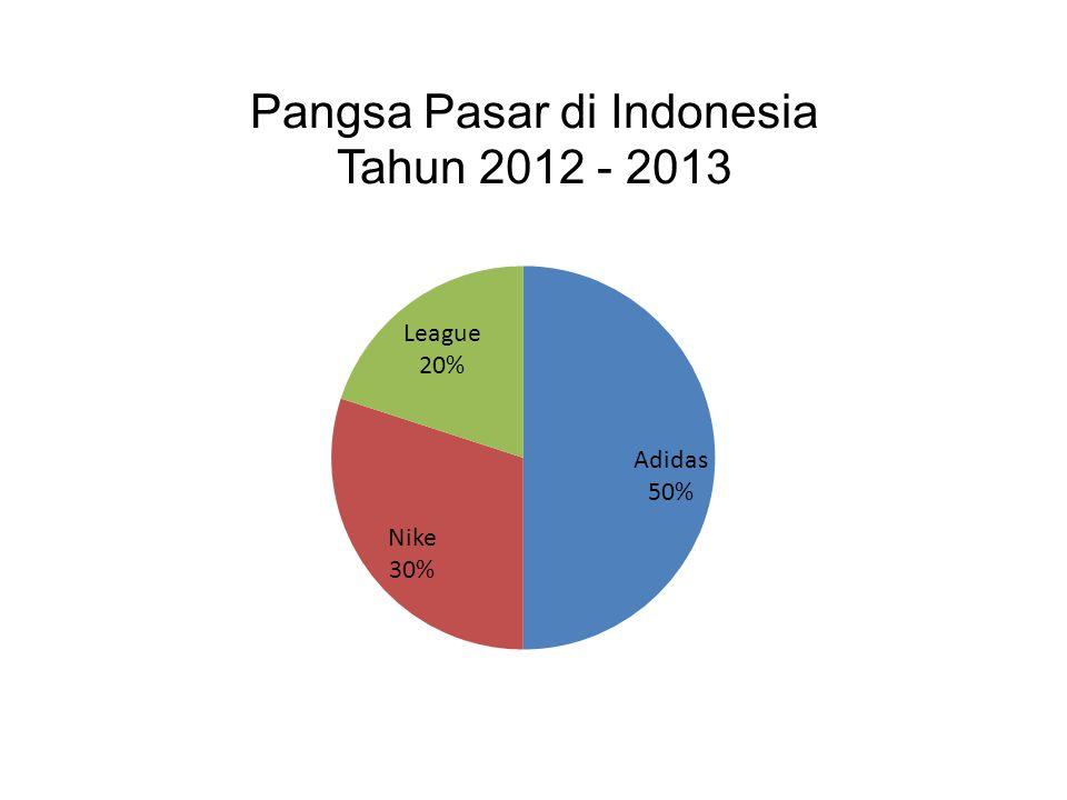 Pangsa Pasar di Indonesia Tahun 2012 - 2013