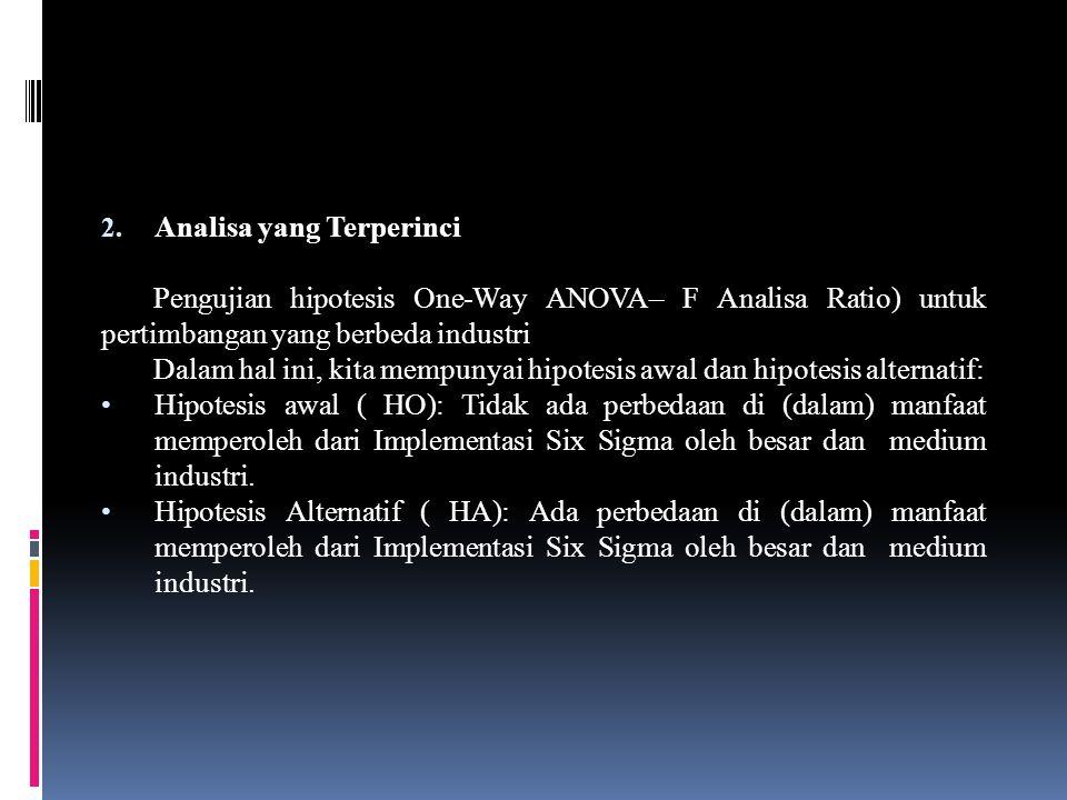 2. Analisa yang Terperinci Pengujian hipotesis One-Way ANOVA– F Analisa Ratio) untuk pertimbangan yang berbeda industri Dalam hal ini, kita mempunyai
