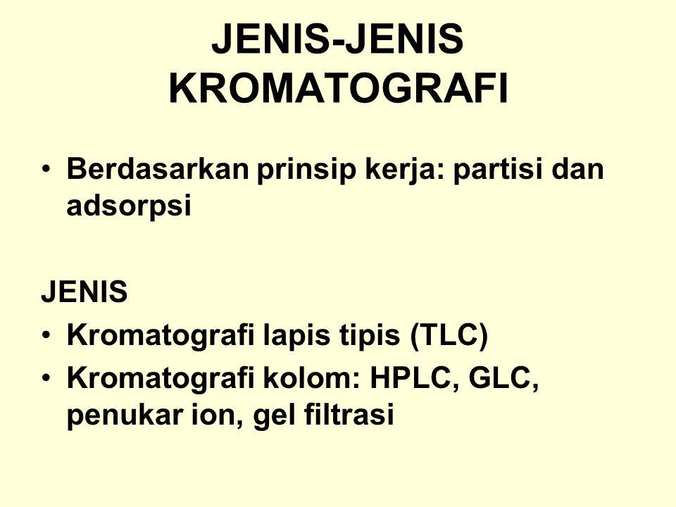 JENIS-JENIS KROMATOGRAFI Berdasarkan prinsip kerja: partisi dan adsorpsi JENIS Kromatografi lapis tipis (TLC) Kromatografi kolom: HPLC, GLC, penukar i