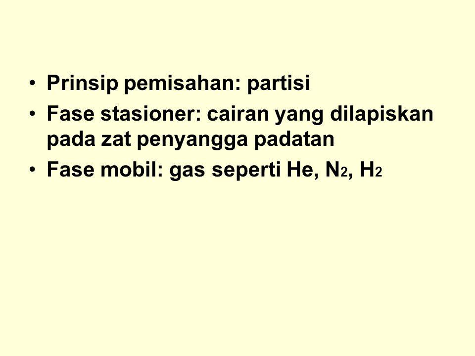 Prinsip pemisahan: partisi Fase stasioner: cairan yang dilapiskan pada zat penyangga padatan Fase mobil: gas seperti He, N 2, H 2