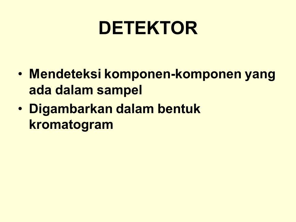 DETEKTOR Mendeteksi komponen-komponen yang ada dalam sampel Digambarkan dalam bentuk kromatogram