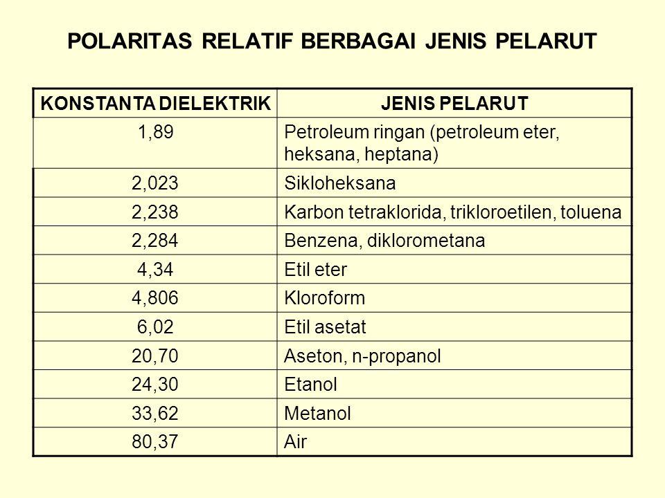 POLARITAS RELATIF BERBAGAI JENIS PELARUT KONSTANTA DIELEKTRIKJENIS PELARUT 1,89Petroleum ringan (petroleum eter, heksana, heptana) 2,023Sikloheksana 2