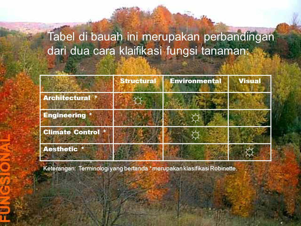 Yang terpenting dalam material tanaman adalah bukan klasifikasinya, tapi: 1.Fungsi apa yang dapat diberikan tanaman 2.Bagaimana tanaman dapat digunakan dalam lanskap untuk memenuhi fungsi yang diinginkan secara efektif.