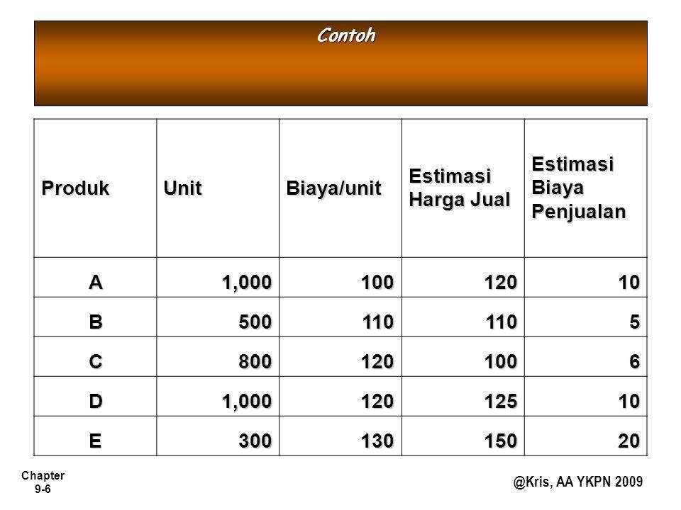 Chapter 9-6 @Kris, AA YKPN 2009 ContohProdukUnitBiaya/unit Estimasi Harga Jual Estimasi Biaya Penjualan A1,00010012010 B5001101105 C8001201006 D1,0001