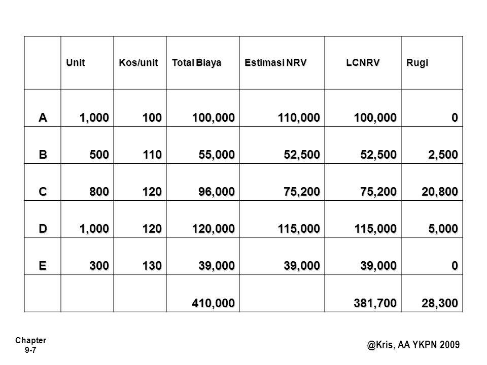 Chapter 9-7 @Kris, AA YKPN 2009 UnitKos/unit Total Biaya Estimasi NRV LCNRVRugi A1,000100100,000110,000100,0000 B50011055,00052,50052,5002,500 C800120