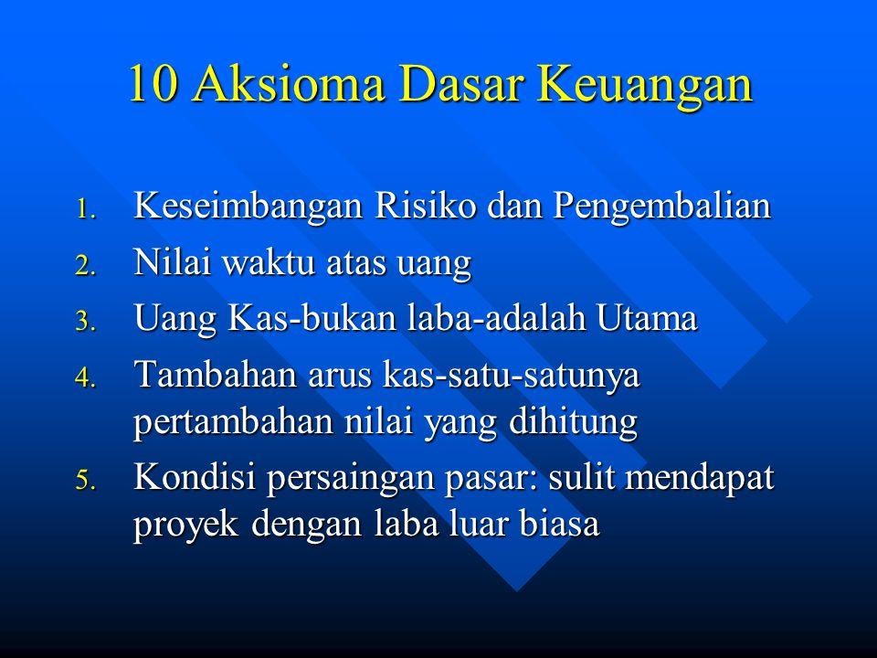 10 Aksioma Dasar Keuangan 1. Keseimbangan Risiko dan Pengembalian 2.
