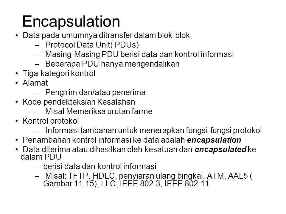 Encapsulation Data pada umumnya ditransfer dalam blok-blok – Protocol Data Unit( PDUs) – Masing-Masing PDU berisi data dan kontrol informasi – Beberapa PDU hanya mengendalikan Tiga kategori kontrol Alamat – Pengirim dan/atau penerima Kode pendekteksian Kesalahan – Misal Memeriksa urutan farme Kontrol protokol – Informasi tambahan untuk menerapkan fungsi-fungsi protokol Penambahan kontrol informasi ke data adalah encapsulation Data diterima atau dihasilkan oleh kesatuan dan encapsulated ke dalam PDU –berisi data dan kontrol informasi – Misal: TFTP, HDLC, penyiaran ulang bingkai, ATM, AAL5 ( Gambar 11.15), LLC, IEEE 802.3, IEEE 802.11