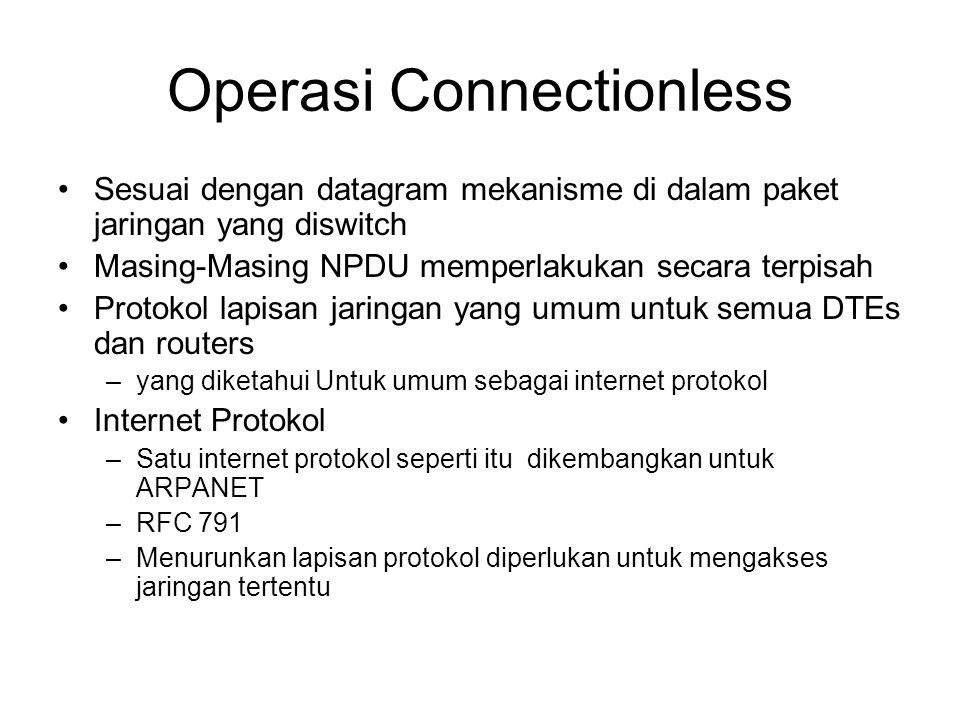 Operasi Connectionless Sesuai dengan datagram mekanisme di dalam paket jaringan yang diswitch Masing-Masing NPDU memperlakukan secara terpisah Protokol lapisan jaringan yang umum untuk semua DTEs dan routers –yang diketahui Untuk umum sebagai internet protokol Internet Protokol –Satu internet protokol seperti itu dikembangkan untuk ARPANET –RFC 791 –Menurunkan lapisan protokol diperlukan untuk mengakses jaringan tertentu