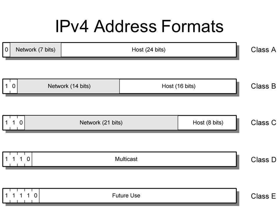 IPv4 Address Formats