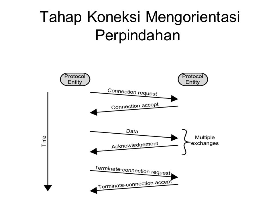 Pendekatan Secara Arsitektur Connection oriented Connectionless