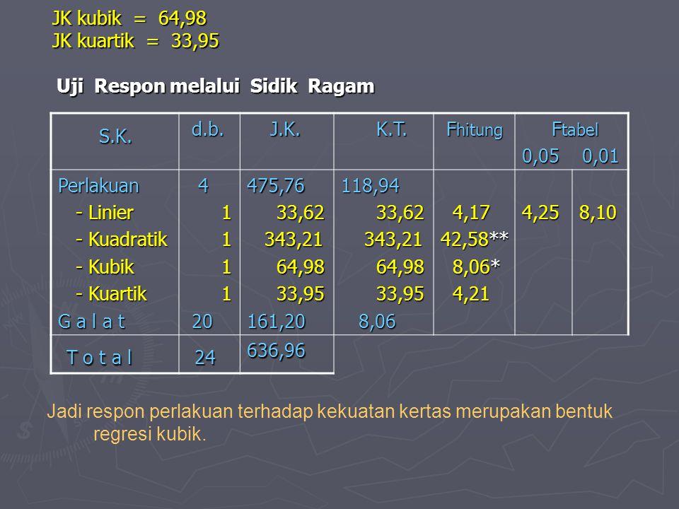 JK kubik = 64,98 JK kuartik = 33,95 Uji Respon melalui Sidik Ragam JK kubik = 64,98 JK kuartik = 33,95 Uji Respon melalui Sidik Ragam S.K.