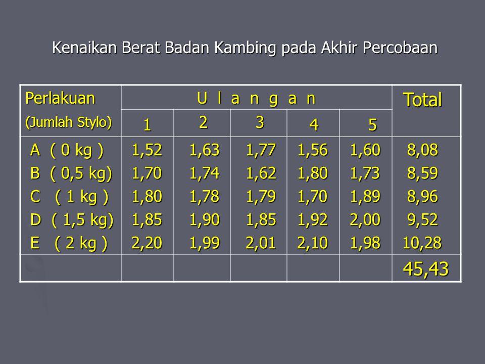 Kenaikan Berat Badan Kambing pada Akhir Percobaan Perlakuan (Jumlah Stylo) U l a n g a n U l a n g a n Total Total 1 1 2 3 4 5 A ( 0 kg ) A ( 0 kg ) B ( 0,5 kg) B ( 0,5 kg) C ( 1 kg ) C ( 1 kg ) D ( 1,5 kg) D ( 1,5 kg) E ( 2 kg ) E ( 2 kg ) 1,52 1,52 1,70 1,70 1,80 1,80 1,85 1,85 2,20 2,20 1,63 1,63 1,74 1,74 1,78 1,78 1,90 1,90 1,99 1,99 1,77 1,77 1,62 1,62 1,79 1,79 1,85 1,85 2,01 2,01 1,56 1,56 1,80 1,80 1,70 1,70 1,92 1,92 2,10 2,10 1,60 1,60 1,73 1,73 1,89 1,89 2,00 2,00 1,98 1,98 8,08 8,08 8,59 8,59 8,96 8,96 9,52 9,52 10,28 10,28 45,43 45,43