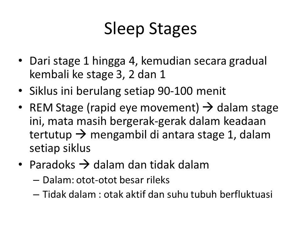 Sleep Stages Dari stage 1 hingga 4, kemudian secara gradual kembali ke stage 3, 2 dan 1 Siklus ini berulang setiap 90-100 menit REM Stage (rapid eye movement)  dalam stage ini, mata masih bergerak-gerak dalam keadaan tertutup  mengambil di antara stage 1, dalam setiap siklus Paradoks  dalam dan tidak dalam – Dalam: otot-otot besar rileks – Tidak dalam : otak aktif dan suhu tubuh berfluktuasi