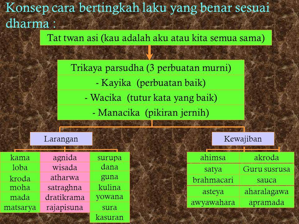 Ajaran dasar hindu berisi 5 kepercayaan (panca randha) : * Brahman * Atman * Karma phala * Punar bhawa * Moksa
