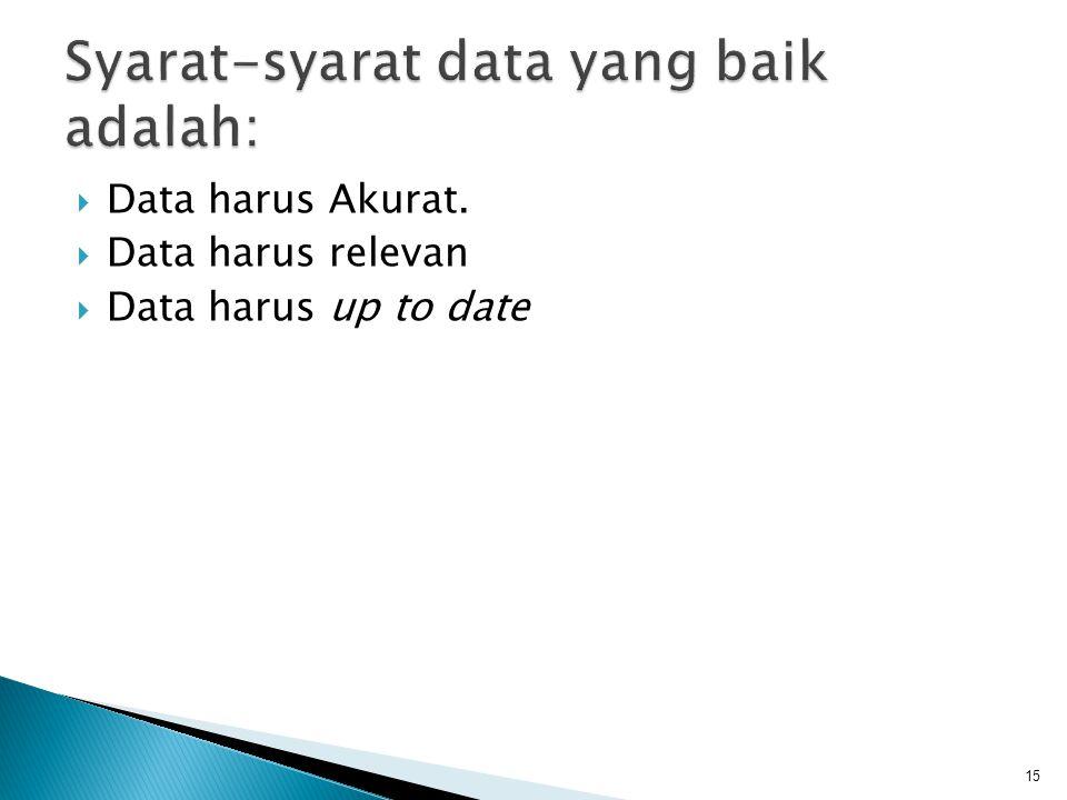  Data harus Akurat.  Data harus relevan  Data harus up to date 15
