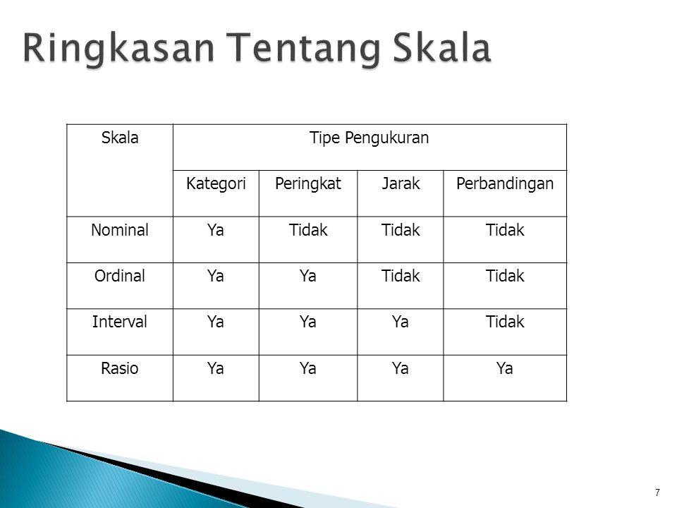 SkalaTipe Pengukuran KategoriPeringkatJarakPerbandingan NominalYaTidak OrdinalYa Tidak IntervalYa Tidak RasioYa 7