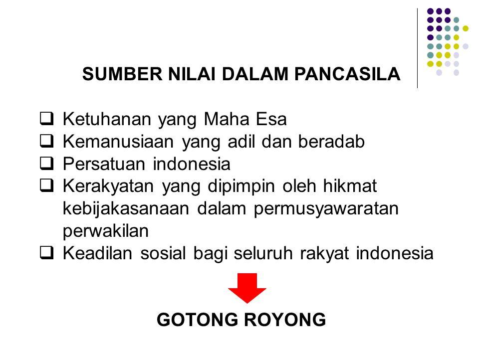 SUMBER NILAI DALAM PANCASILA  Ketuhanan yang Maha Esa  Kemanusiaan yang adil dan beradab  Persatuan indonesia  Kerakyatan yang dipimpin oleh hikmat kebijakasanaan dalam permusyawaratan perwakilan  Keadilan sosial bagi seluruh rakyat indonesia GOTONG ROYONG
