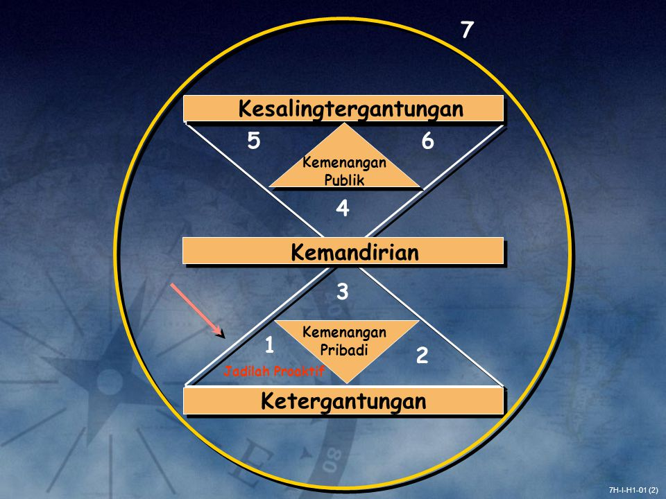 7H-I-H1-01 (2) Ketergantungan Kemandirian Kesalingtergantungan Kemenangan Pribadi 1 2 3 Kemenangan Publik 4 56 7 Jadilah Proaktif