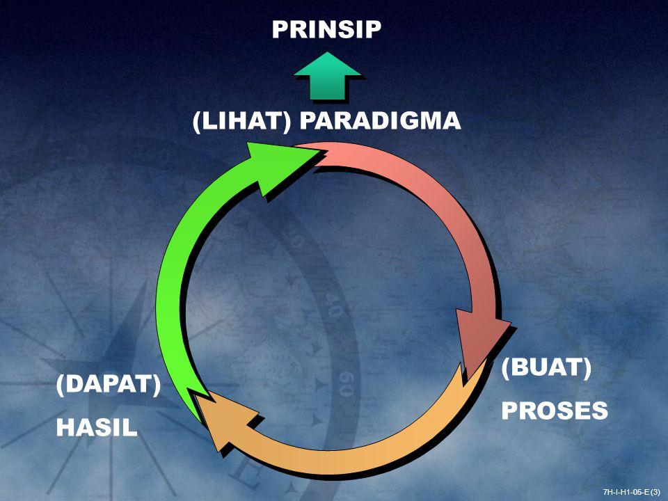 7H-I-H1-05-E (3) (LIHAT) PARADIGMA PRINSIP (BUAT) PROSES (DAPAT) HASIL